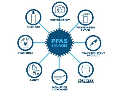 Scientists Urge Business, Government to Treat PFAS Chemicals as a Class