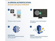 Anti-counterfeiting Method Works on Drugs, Electronics and Even Vaccines